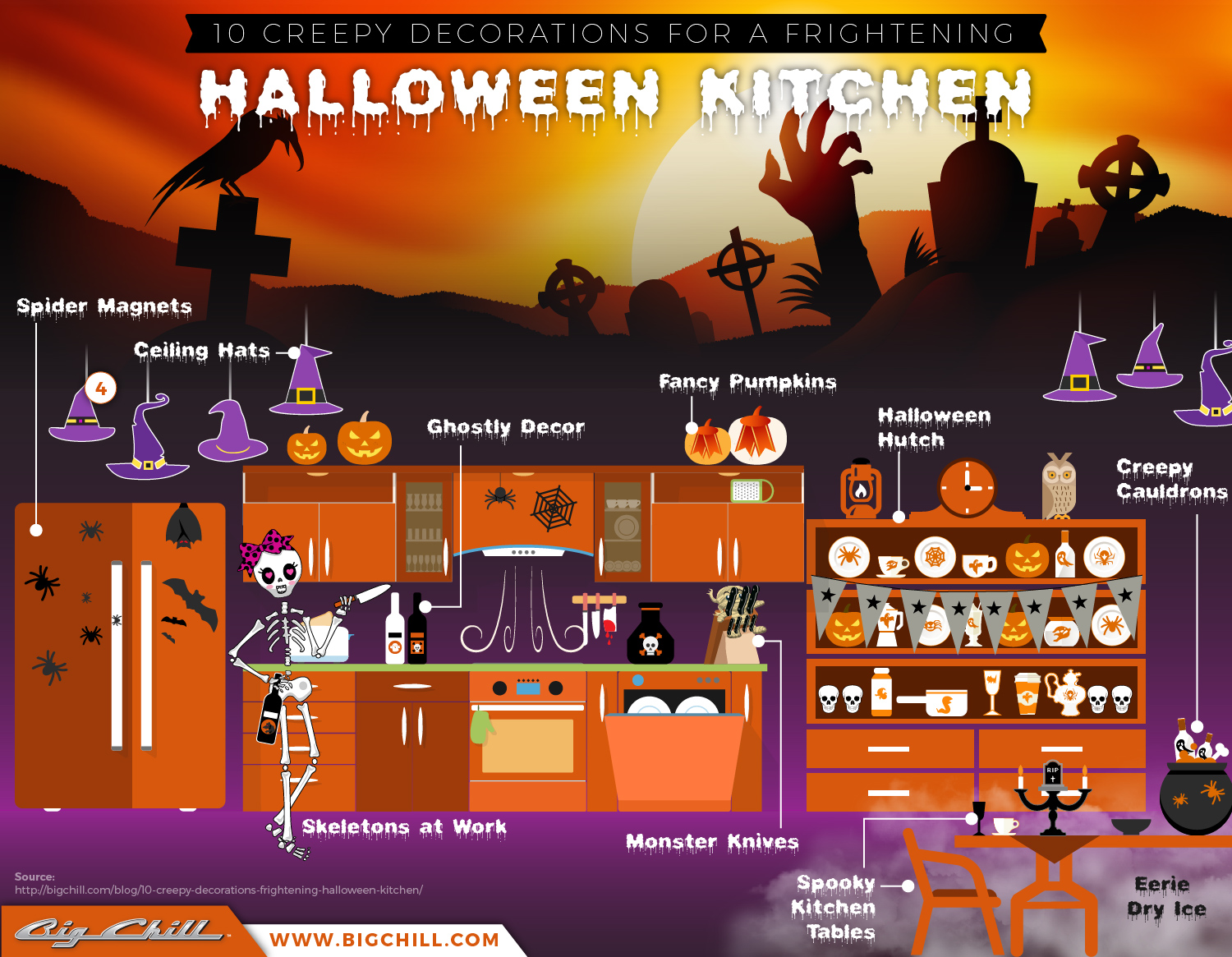 Creepy Decorations for a Frightening Halloween Kitchen
